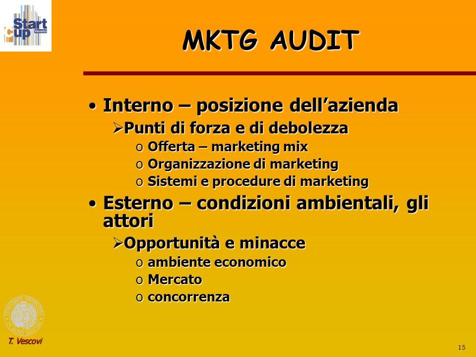 MKTG AUDIT Interno – posizione dell'azienda