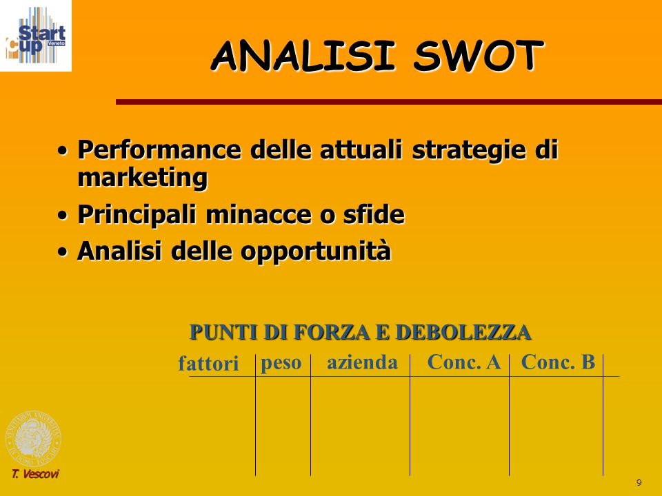ANALISI SWOT Performance delle attuali strategie di marketing