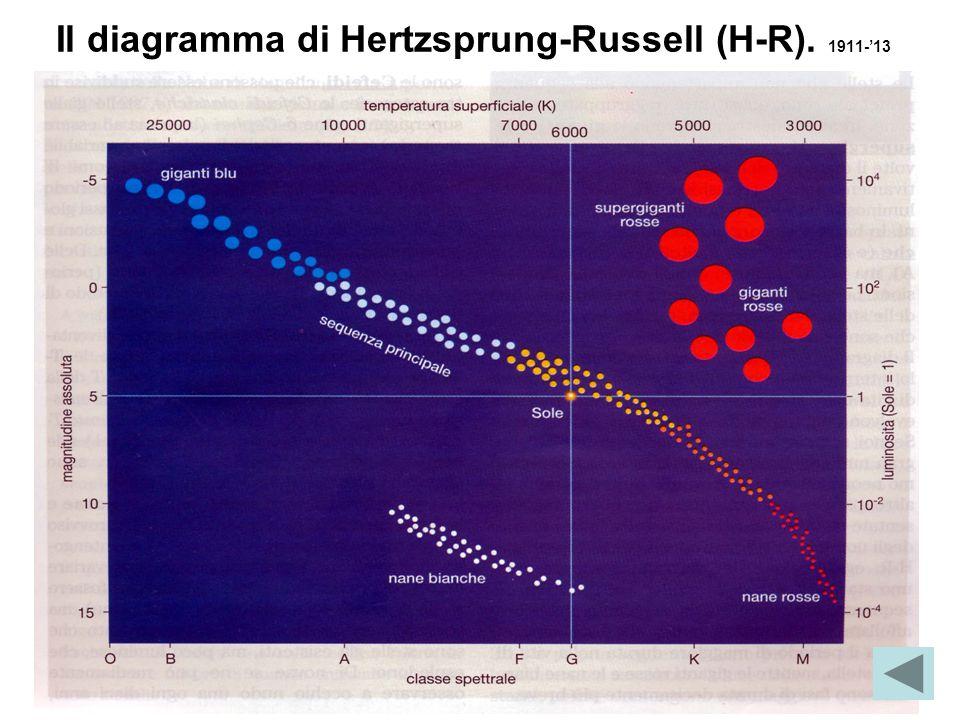 Il diagramma di Hertzsprung-Russell (H-R). 1911-'13