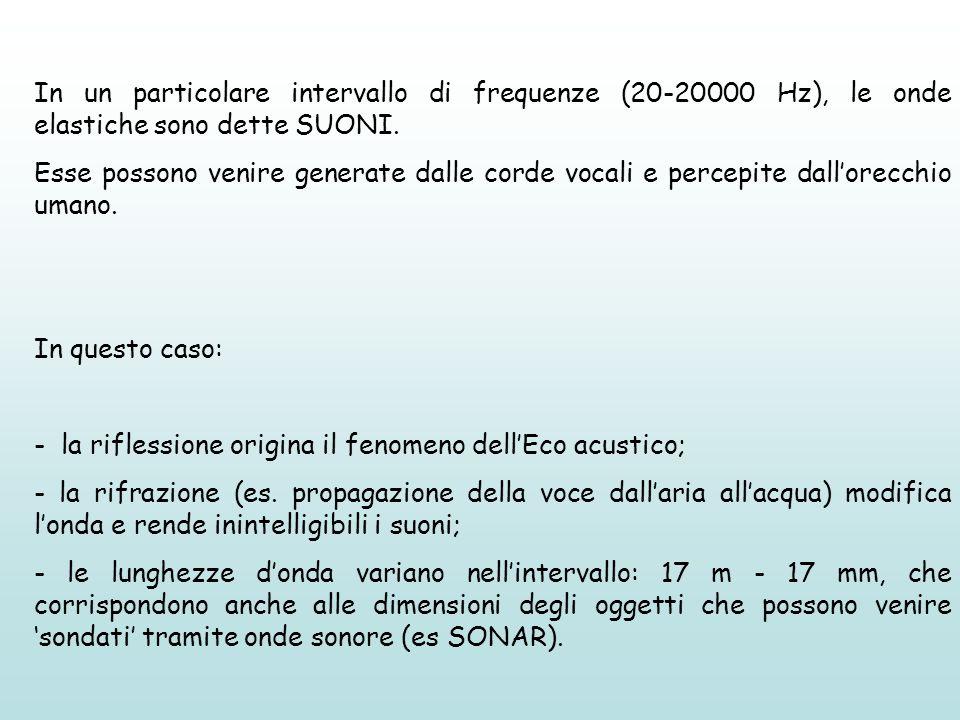In un particolare intervallo di frequenze (20-20000 Hz), le onde elastiche sono dette SUONI.