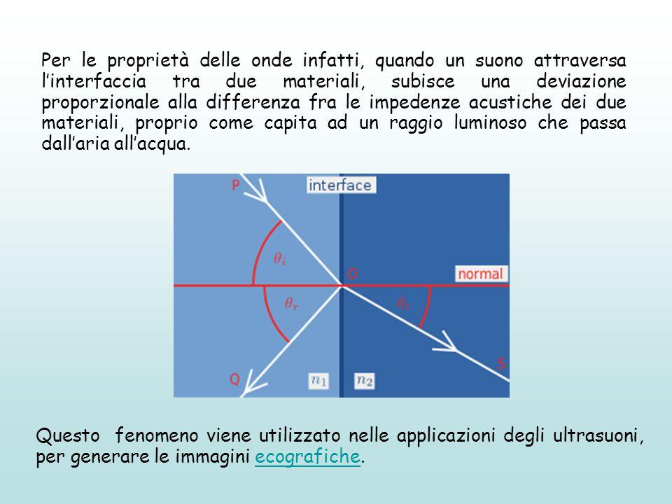 Per le proprietà delle onde infatti, quando un suono attraversa l'interfaccia tra due materiali, subisce una deviazione proporzionale alla differenza fra le impedenze acustiche dei due materiali, proprio come capita ad un raggio luminoso che passa dall'aria all'acqua.