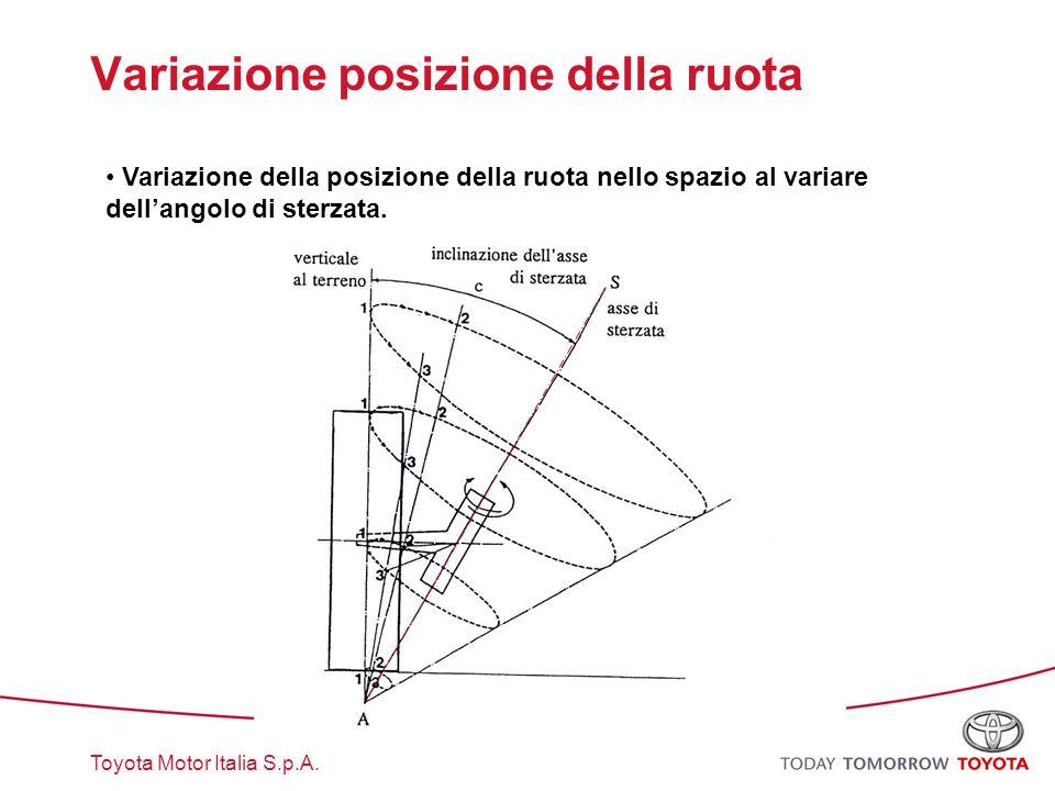 Variazione posizione della ruota