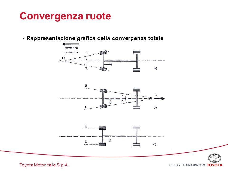 Convergenza ruote Rappresentazione grafica della convergenza totale