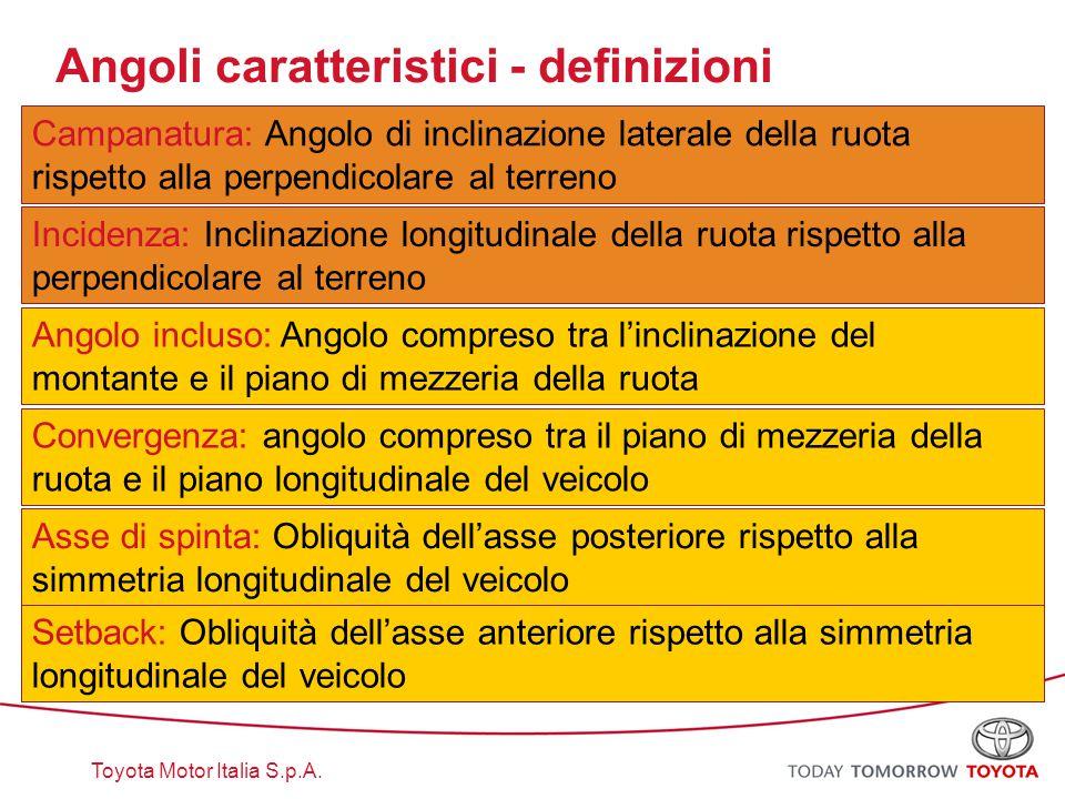 Angoli caratteristici - definizioni