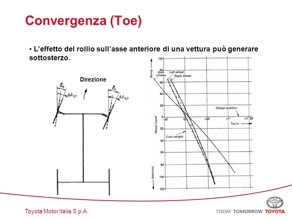Convergenza (Toe) L'effetto del rollio sull'asse anteriore di una vettura può generare sottosterzo.