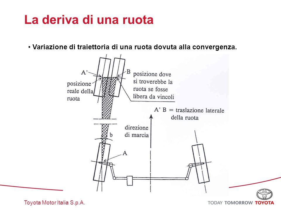 La deriva di una ruota Variazione di traiettoria di una ruota dovuta alla convergenza.