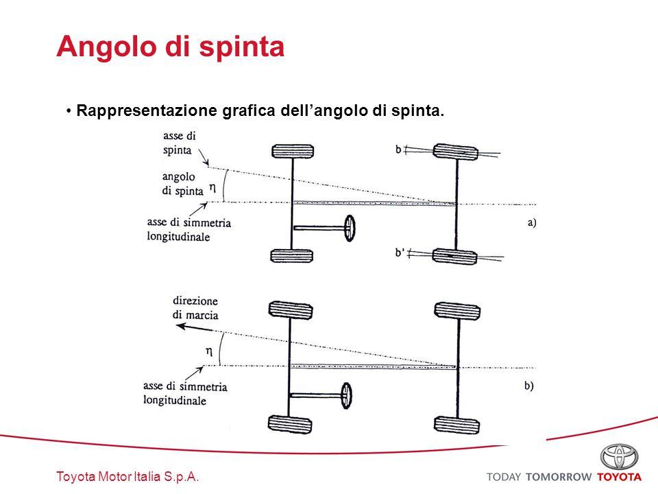 Angolo di spinta Rappresentazione grafica dell'angolo di spinta.