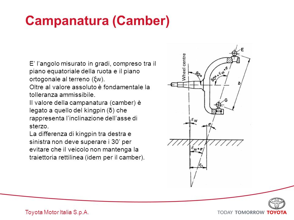 Campanatura (Camber) E' l'angolo misurato in gradi, compreso tra il piano equatoriale della ruota e il piano ortogonale al terreno (ξw).