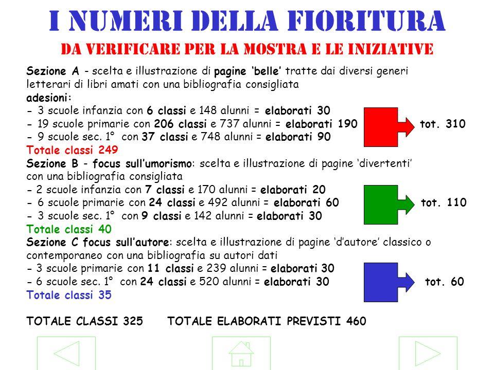 I numeri della fioritura da verificare per la mostra e le iniziative