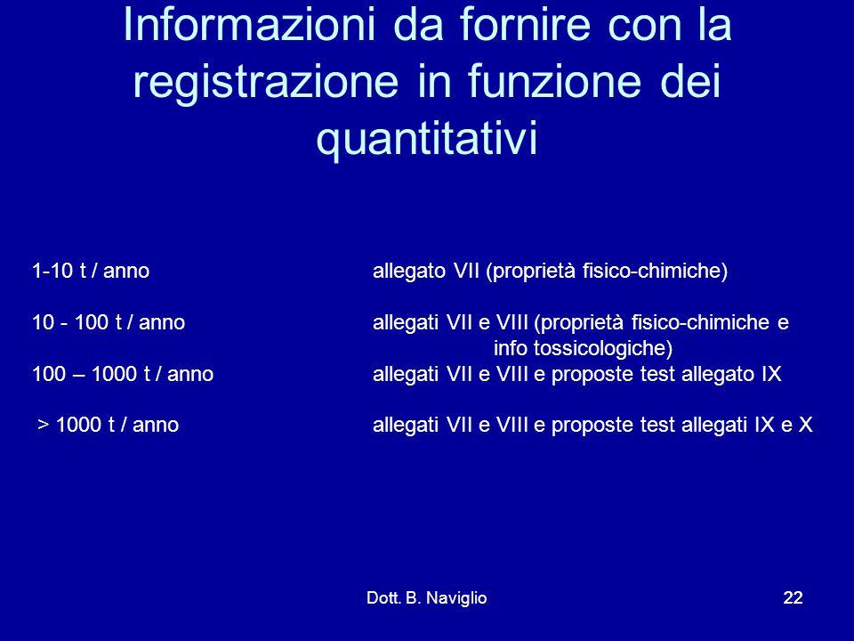 Informazioni da fornire con la registrazione in funzione dei quantitativi