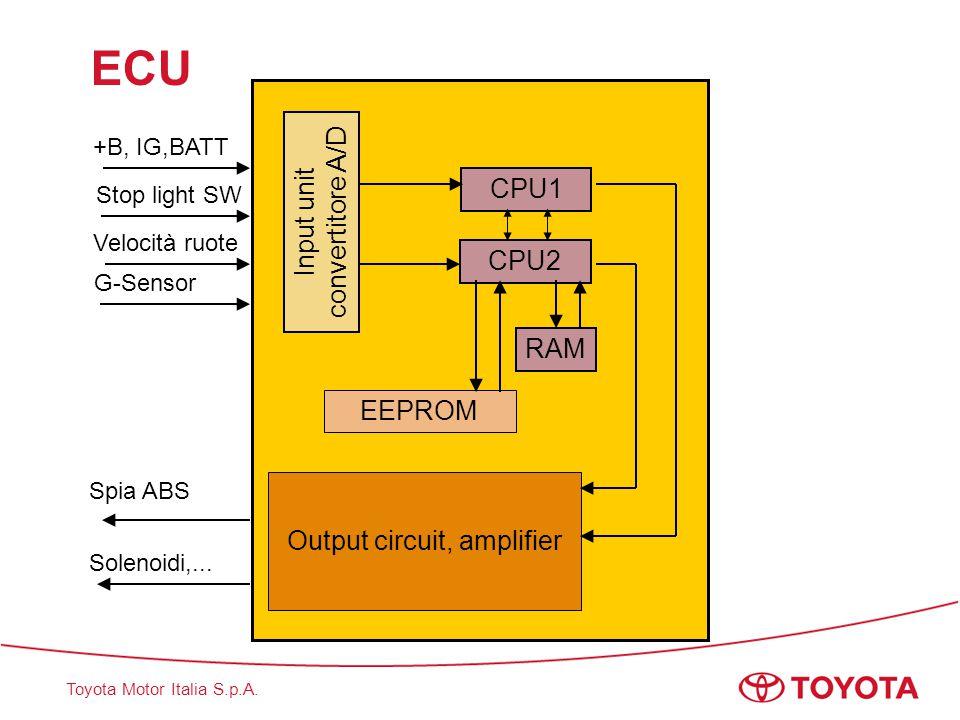 ECU Input unit convertitore A/D CPU1 CPU2 RAM EEPROM