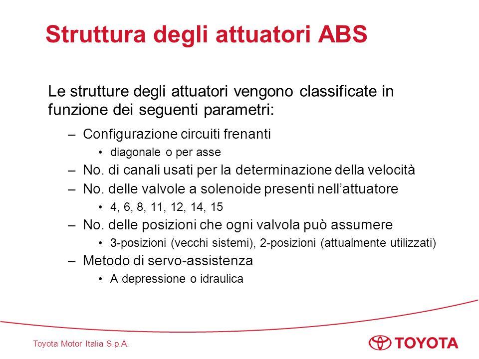 Struttura degli attuatori ABS