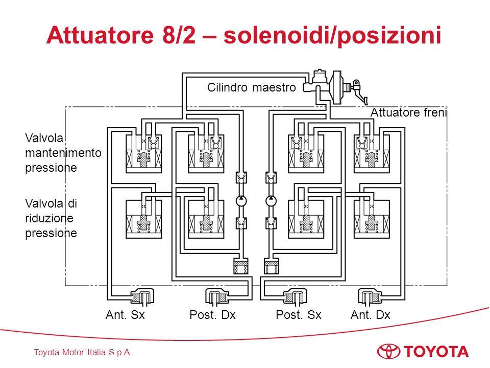 Attuatore 8/2 – solenoidi/posizioni