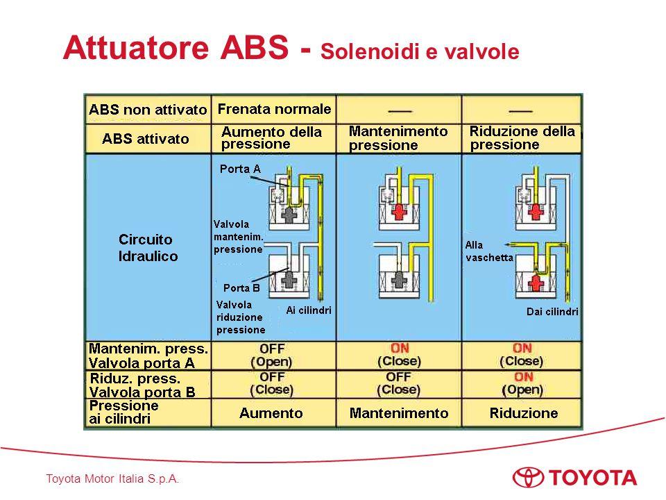 Attuatore ABS - Solenoidi e valvole