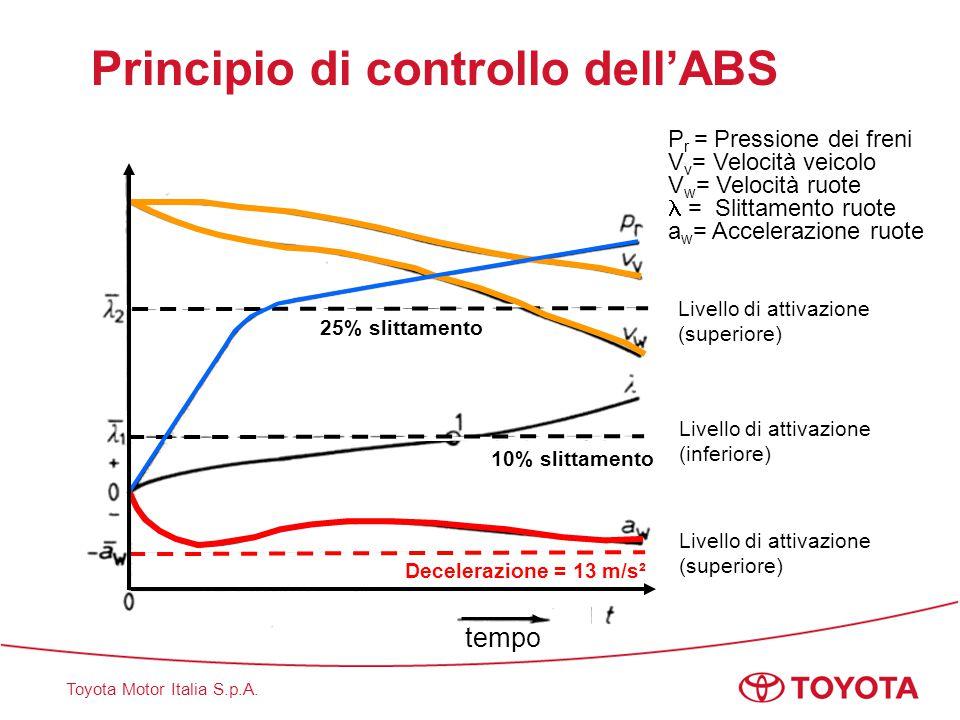 Principio di controllo dell'ABS
