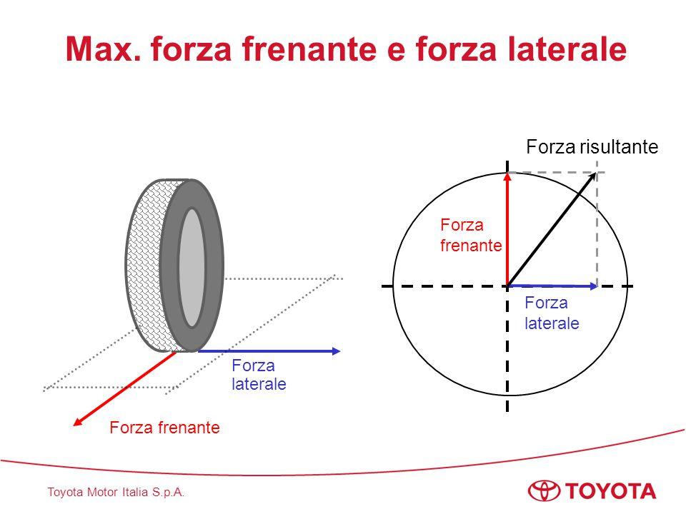Max. forza frenante e forza laterale