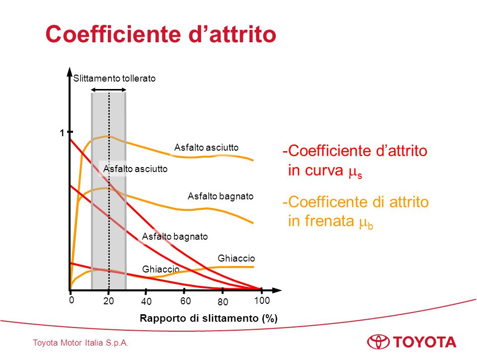 Coefficiente d'attrito
