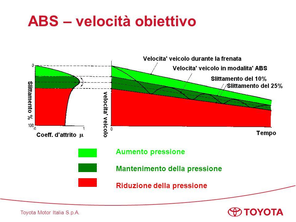 ABS – velocità obiettivo