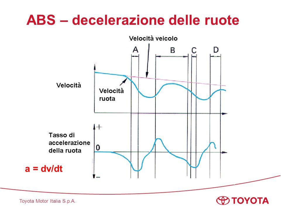 ABS – decelerazione delle ruote