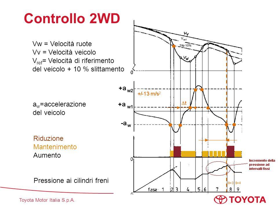 Controllo 2WD Vw = Velocità ruote Vv = Velocità veicolo Vref= Velocità di riferimento del veicolo + 10 % slittamento.