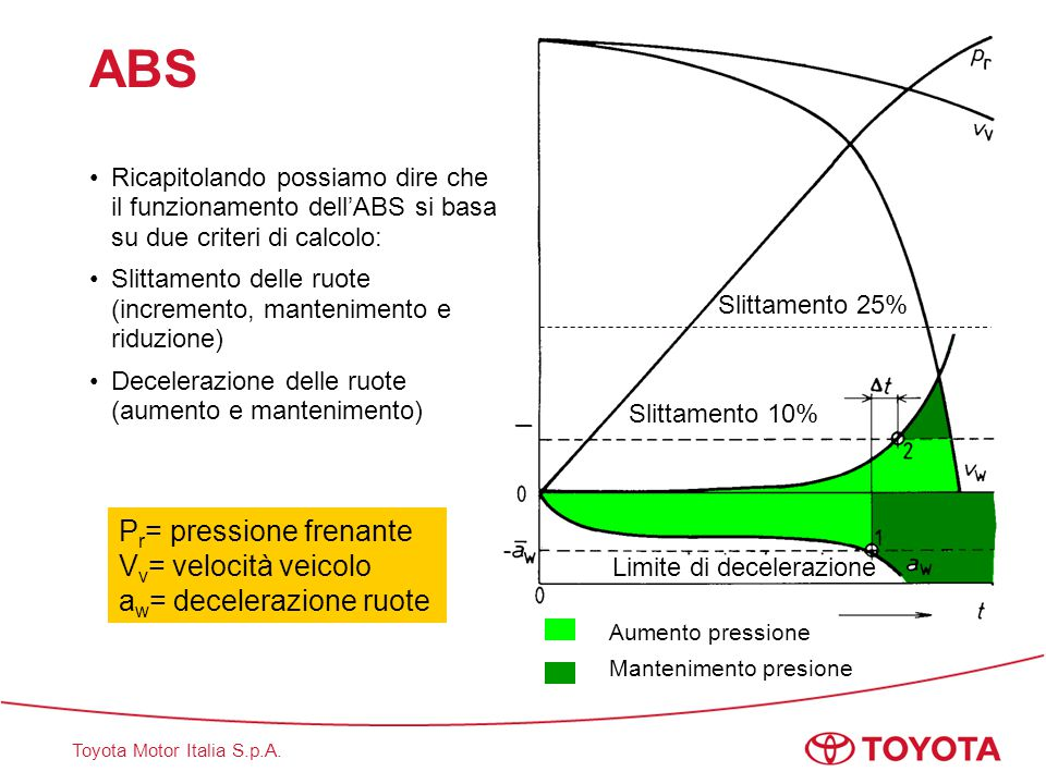 ABS Pr= pressione frenante Vv= velocità veicolo