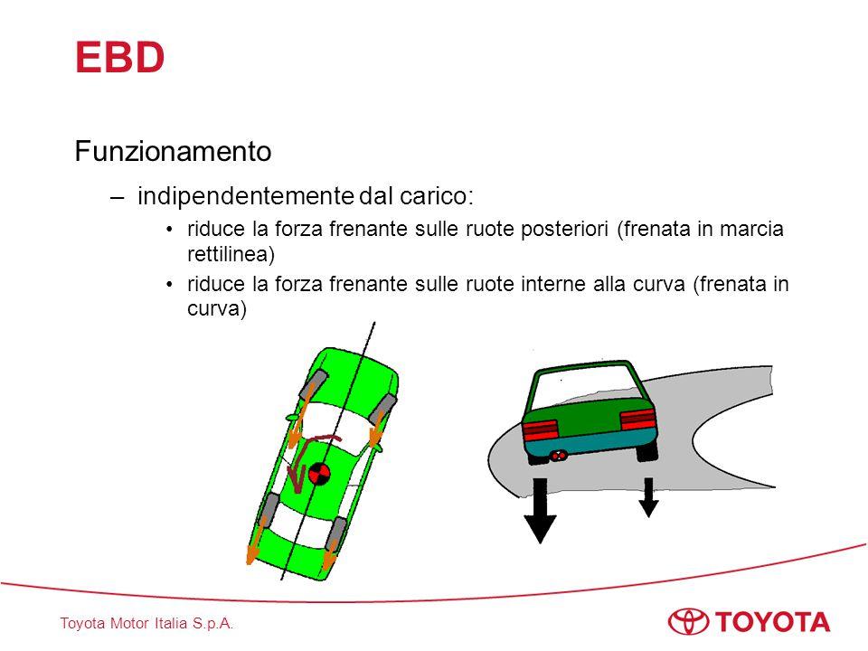 EBD Funzionamento indipendentemente dal carico: