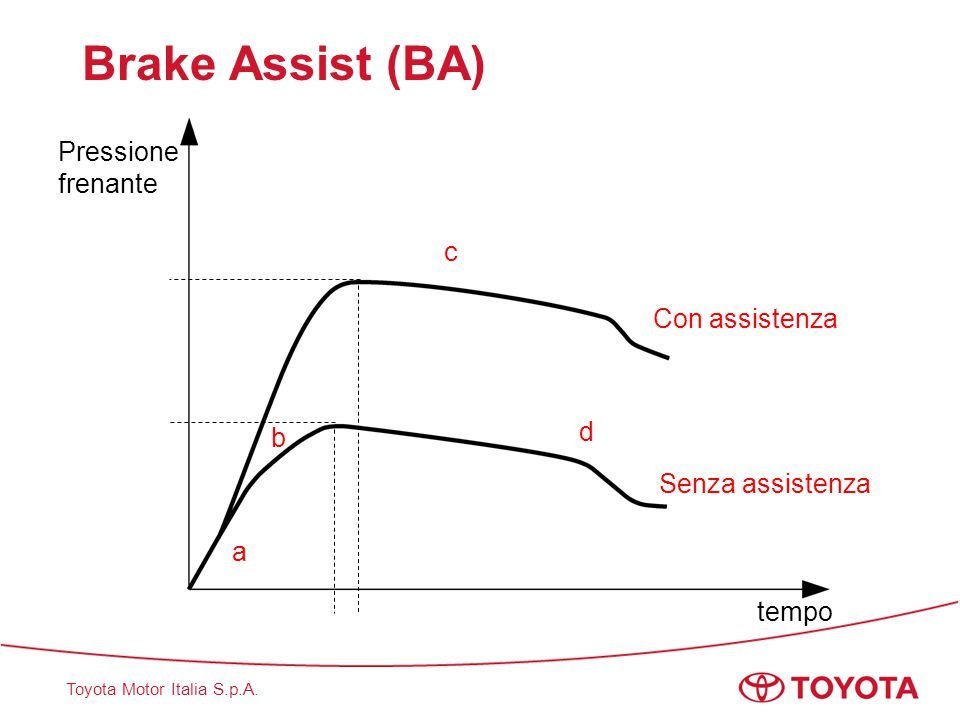 Brake Assist (BA) Pressione frenante c Con assistenza d b