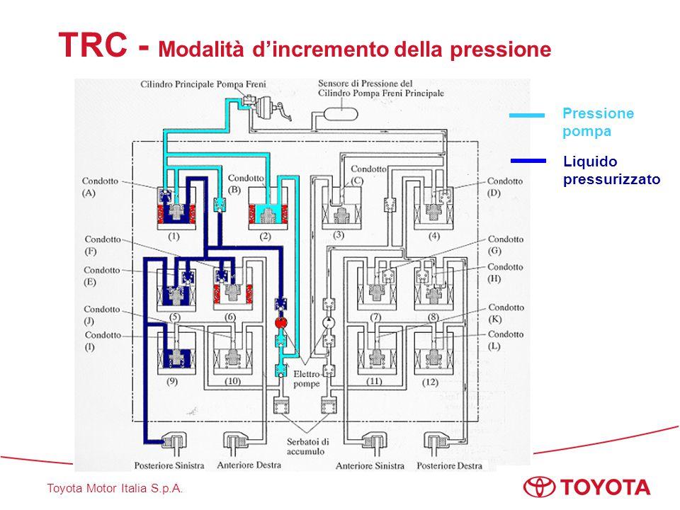 TRC - Modalità d'incremento della pressione