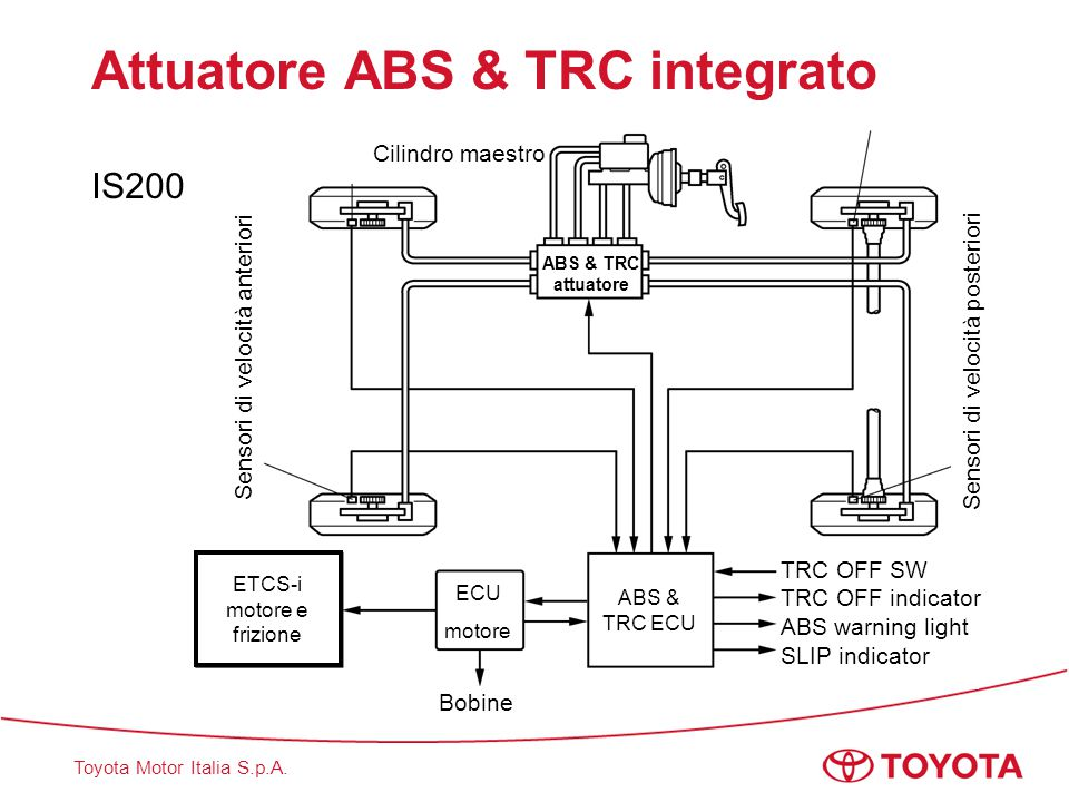 Attuatore ABS & TRC integrato