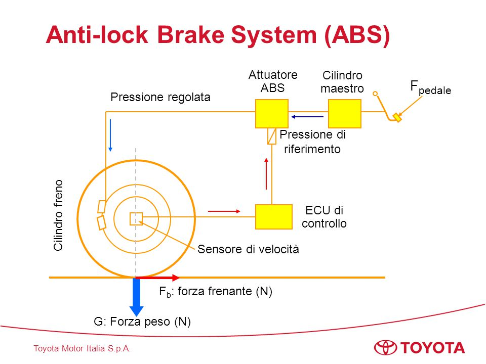 Anti-lock Brake System (ABS)
