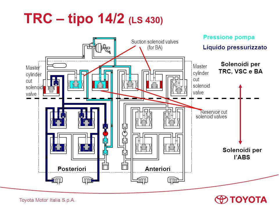 Solenoidi per TRC, VSC e BA