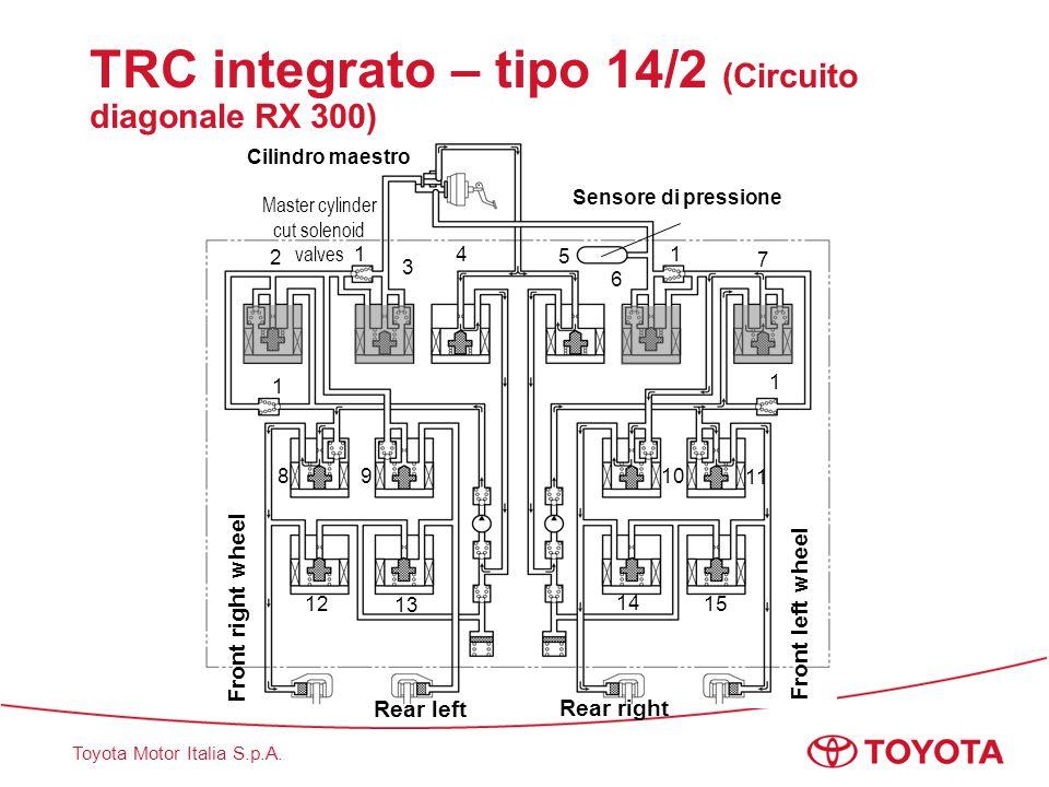 TRC integrato – tipo 14/2 (Circuito diagonale RX 300)