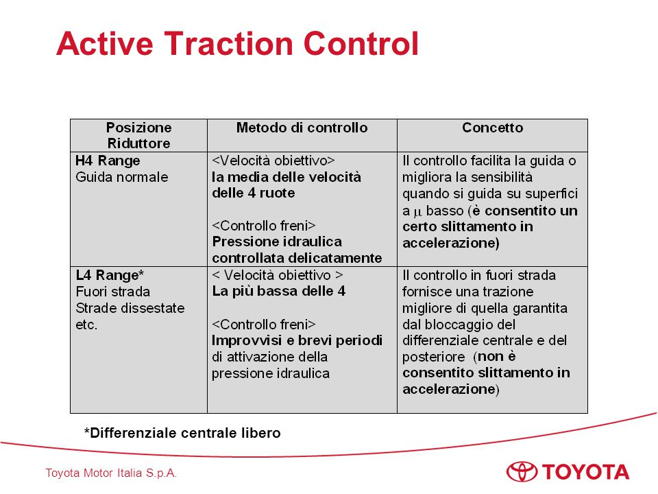 Active Traction Control