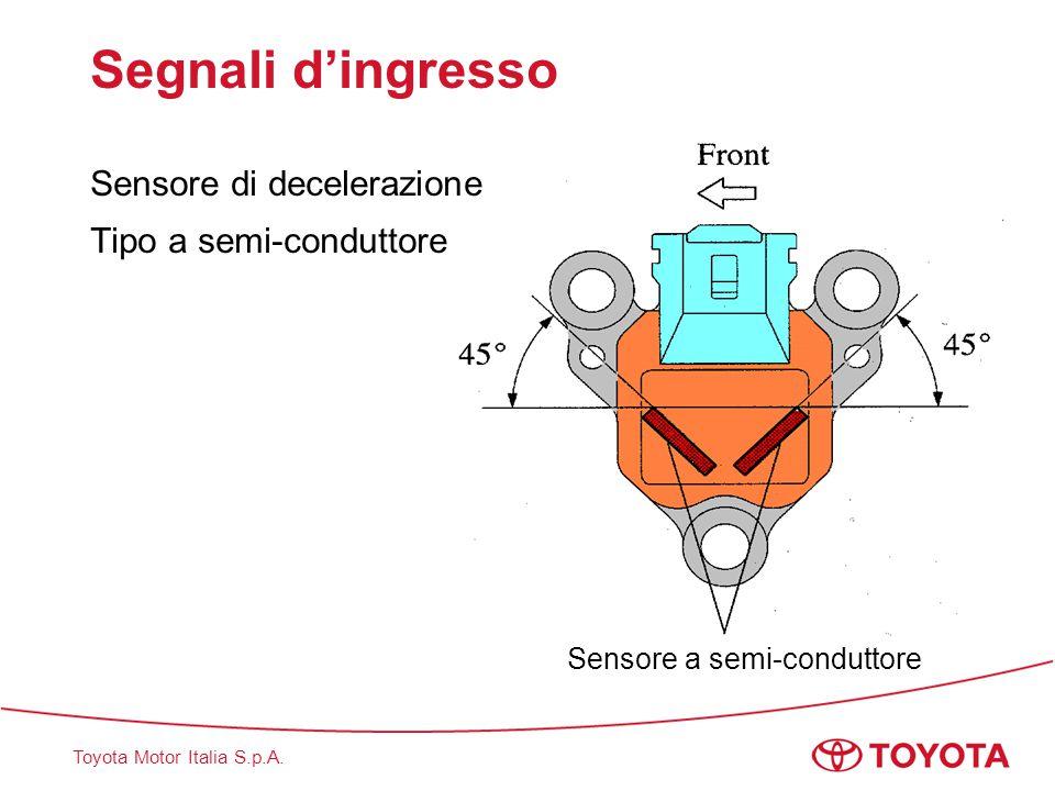 Segnali d'ingresso Sensore di decelerazione Tipo a semi-conduttore