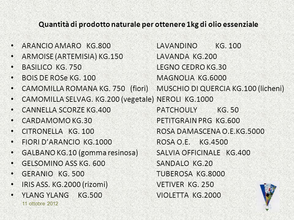 Quantità di prodotto naturale per ottenere 1kg di olio essenziale