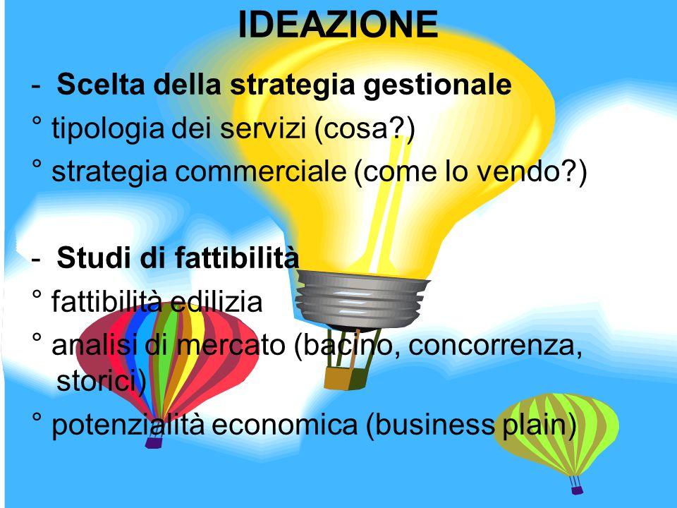 IDEAZIONE Scelta della strategia gestionale