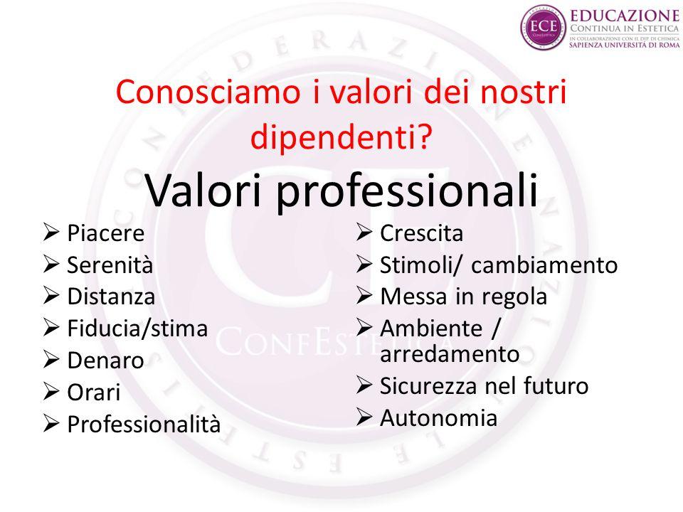 Conosciamo i valori dei nostri dipendenti Valori professionali
