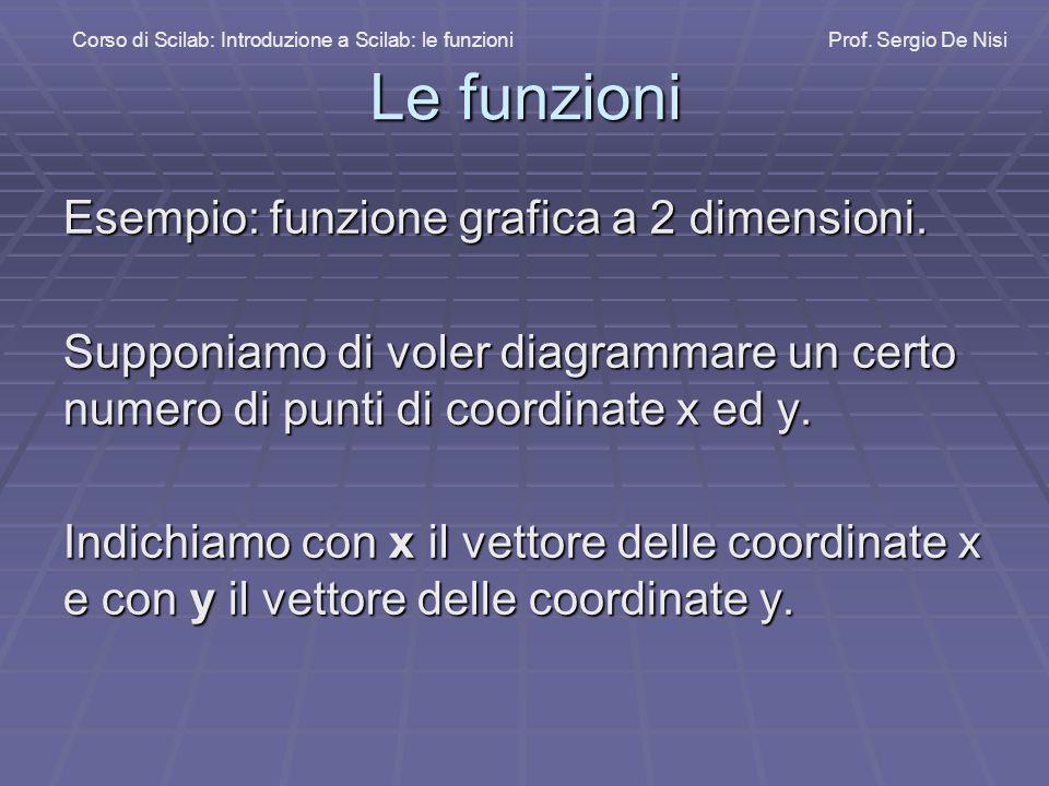 Le funzioni Esempio: funzione grafica a 2 dimensioni.