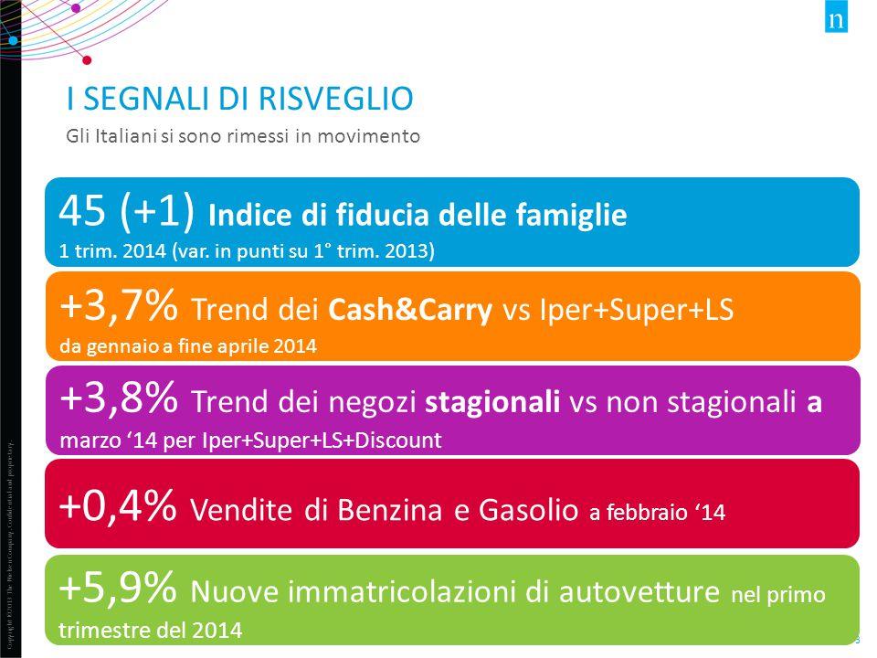 45 (+1) Indice di fiducia delle famiglie