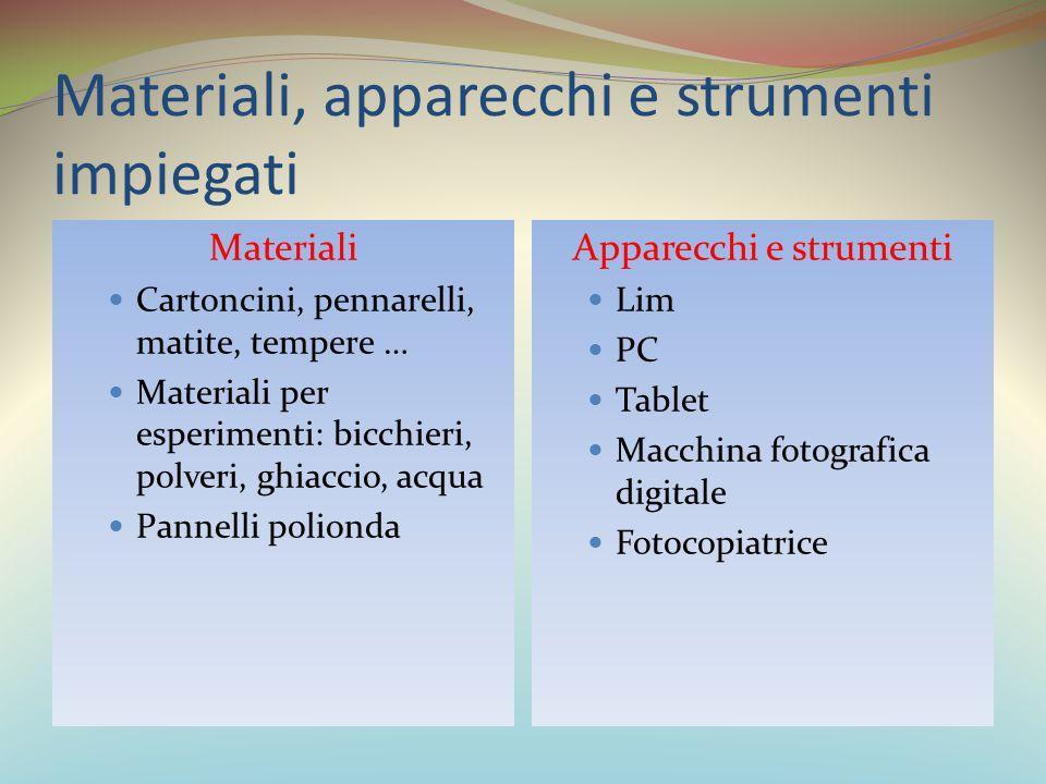 Materiali, apparecchi e strumenti impiegati