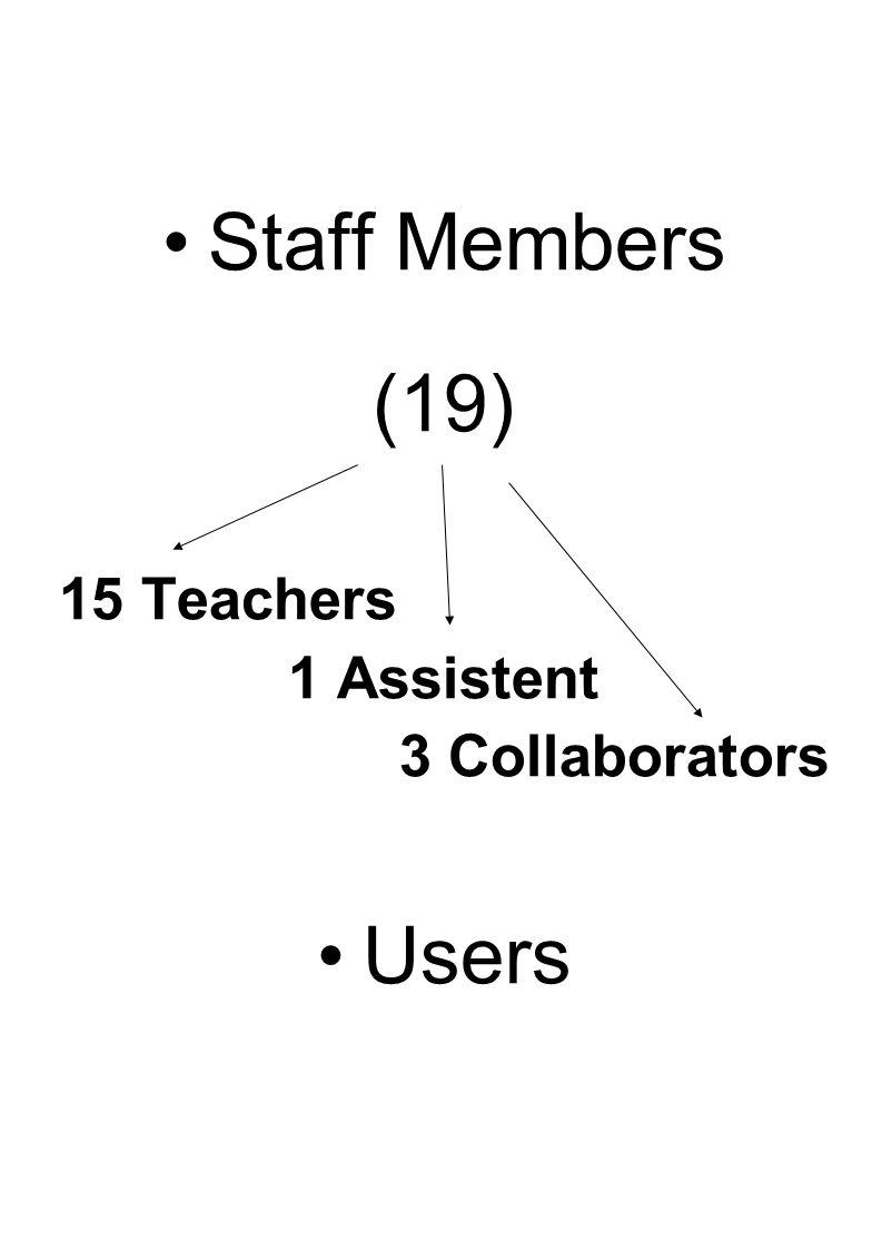 Staff Members (19) 15 Teachers 1 Assistent 3 Collaborators Users