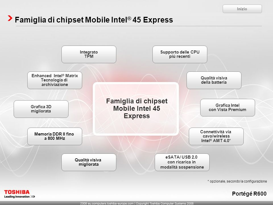 Famiglia di chipset Mobile Intel® 45 Express