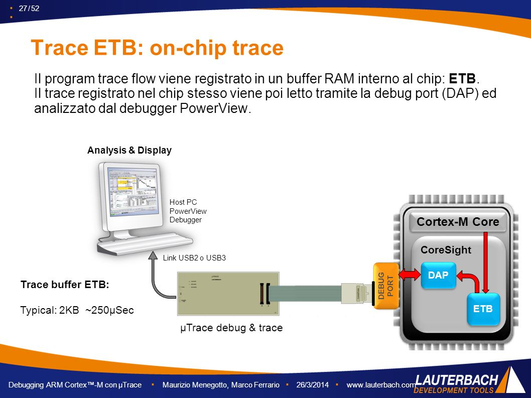Trace ETB: on-chip trace