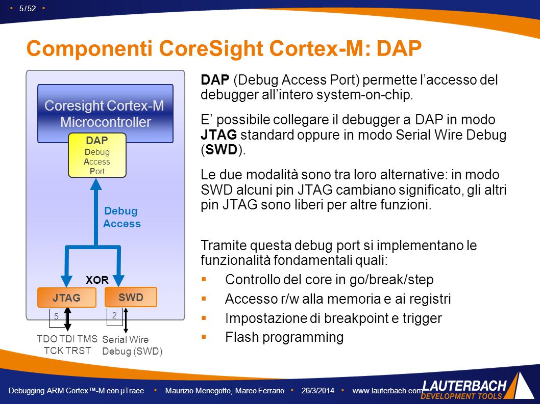 Componenti CoreSight Cortex-M: DAP