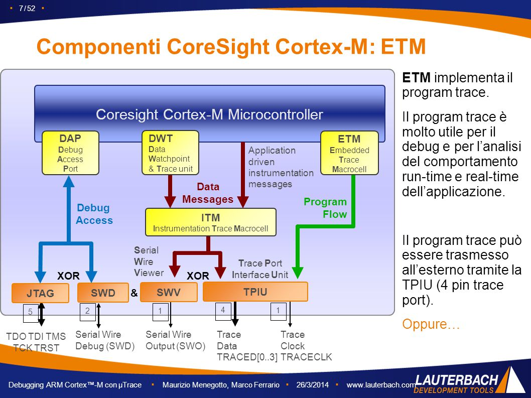 Componenti CoreSight Cortex-M: ETM