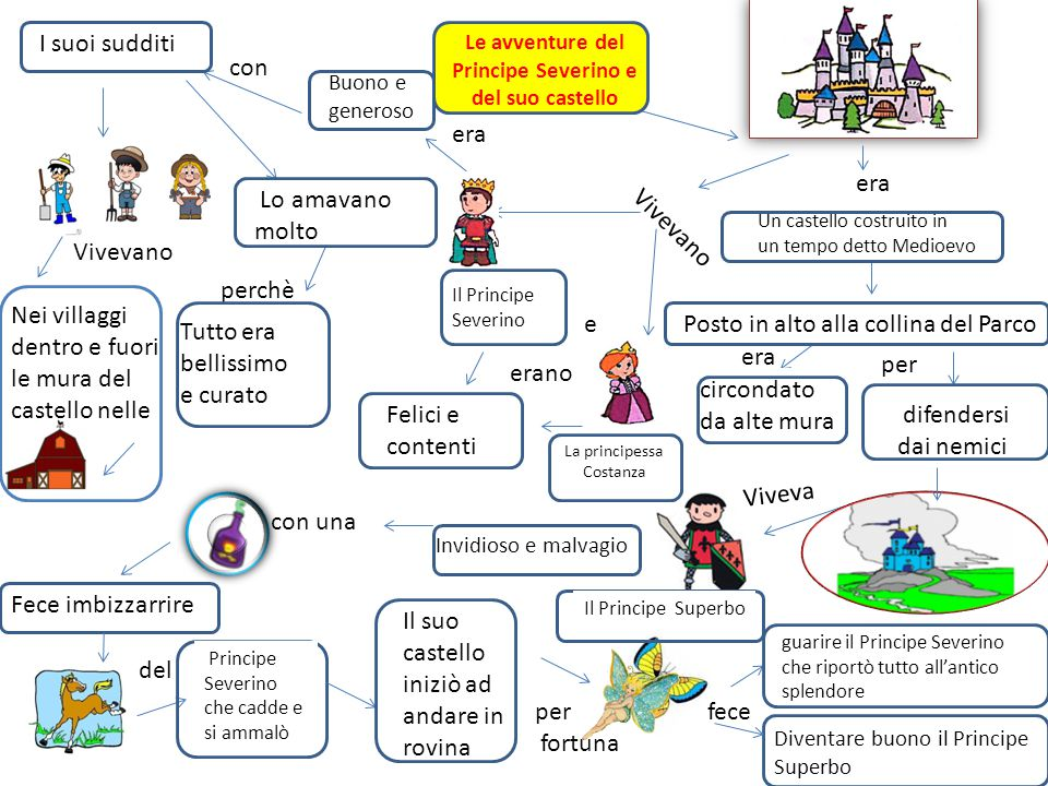 Le avventure del Principe Severino e del suo castello