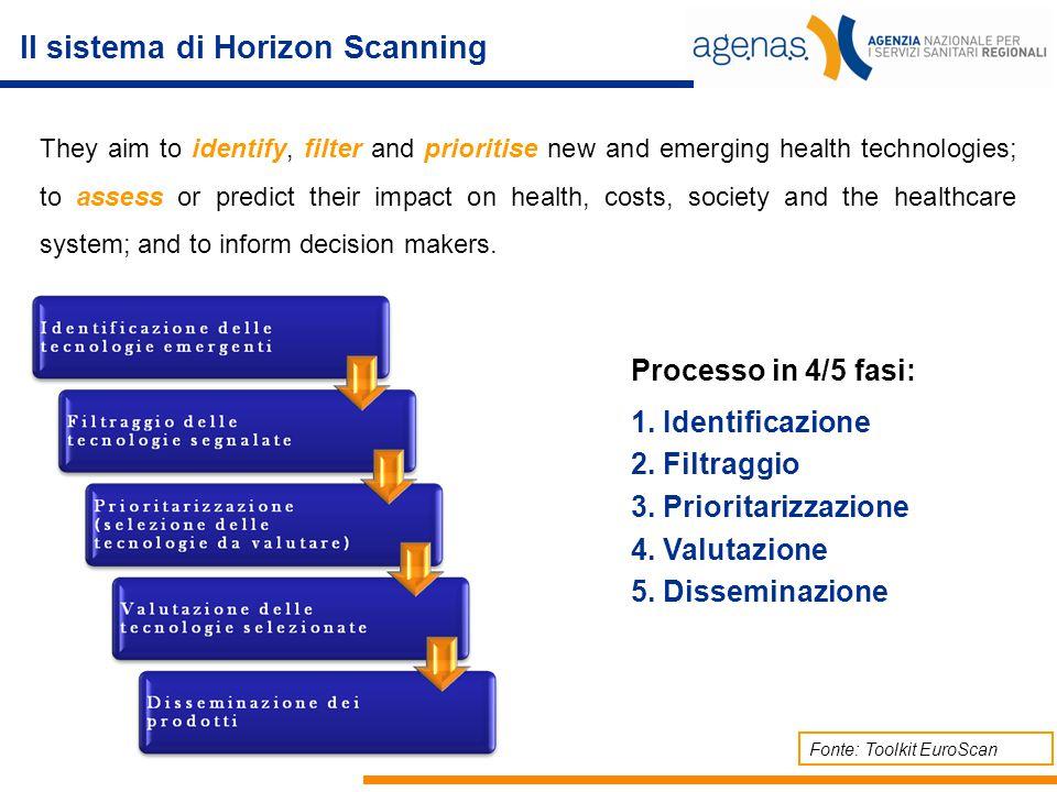 Il sistema di Horizon Scanning