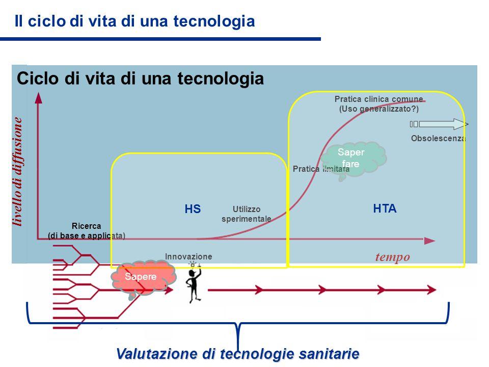 Ciclo di vita di una tecnologia