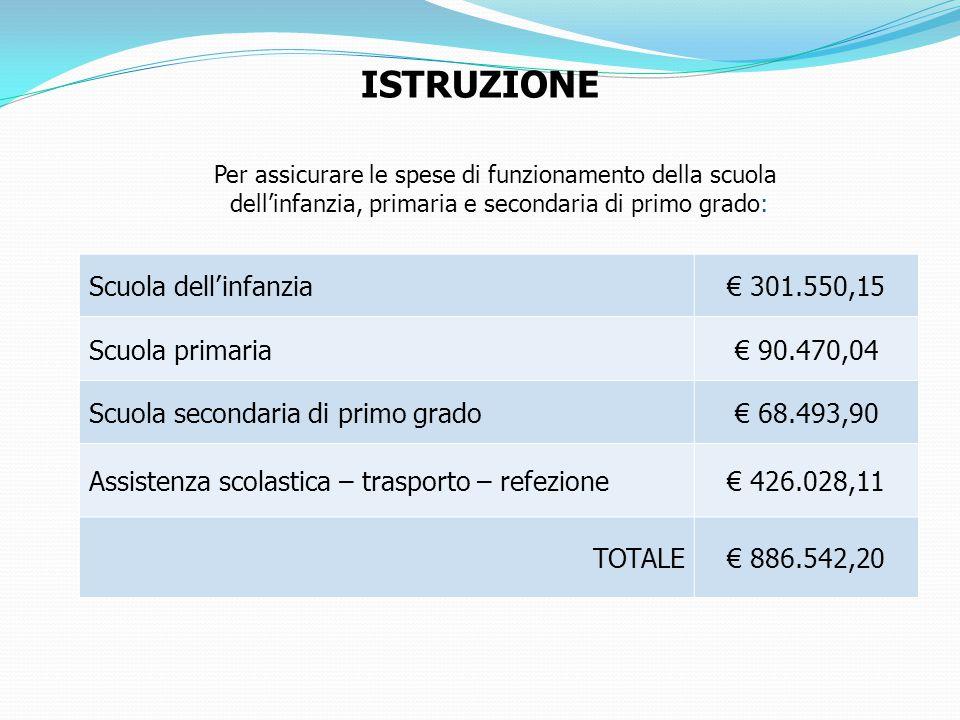 ISTRUZIONE Scuola dell'infanzia € 301.550,15 Scuola primaria