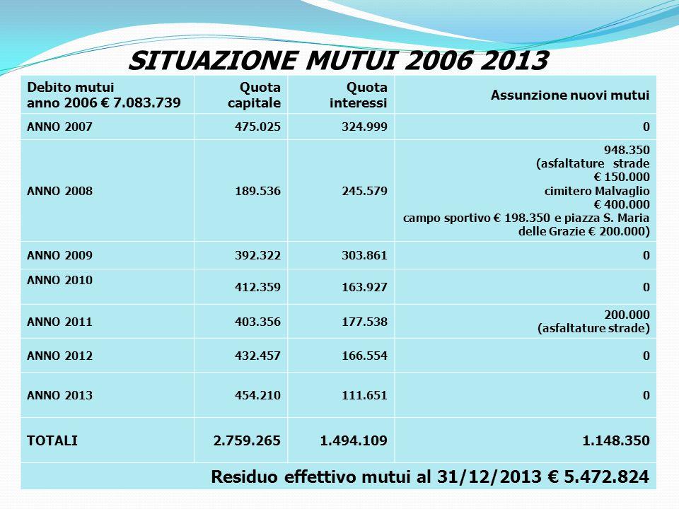 SITUAZIONE MUTUI 2006 2013 Debito mutui. anno 2006 € 7.083.739. Quota capitale. Quota interessi.
